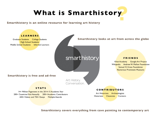 what is smarthistory graphi